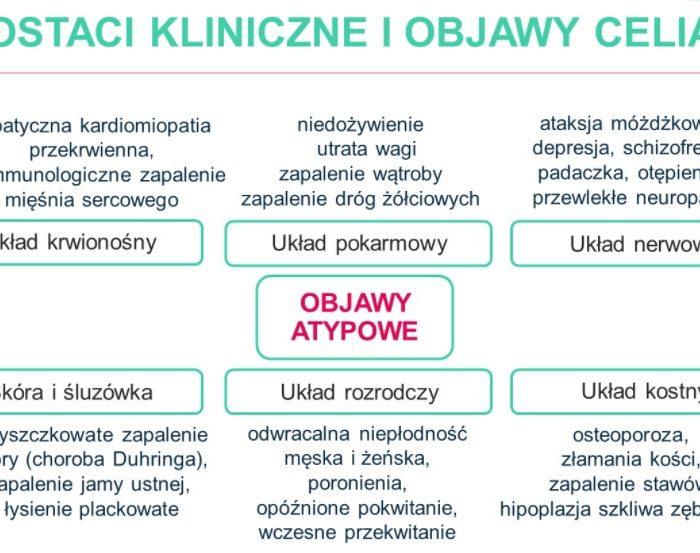 """""""Dieta bezglutenowa bez wymówek"""" (org. kcalmar) – relacja z webinaru"""