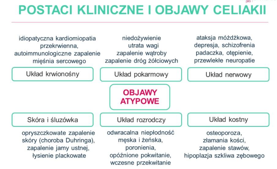 Postaci kliniczne i objawy celiakii